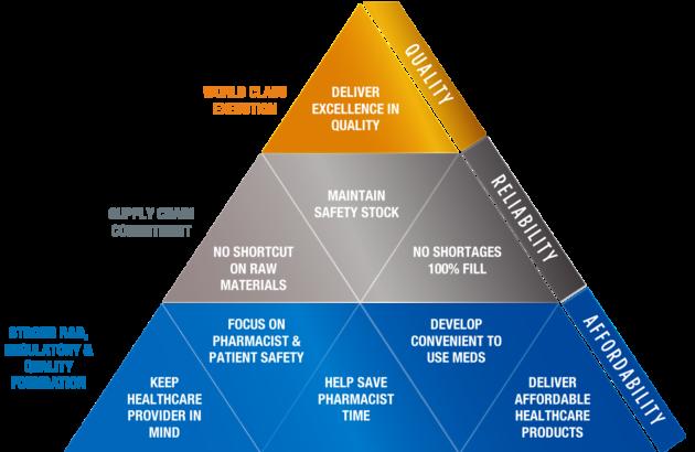 pyramidgraphic